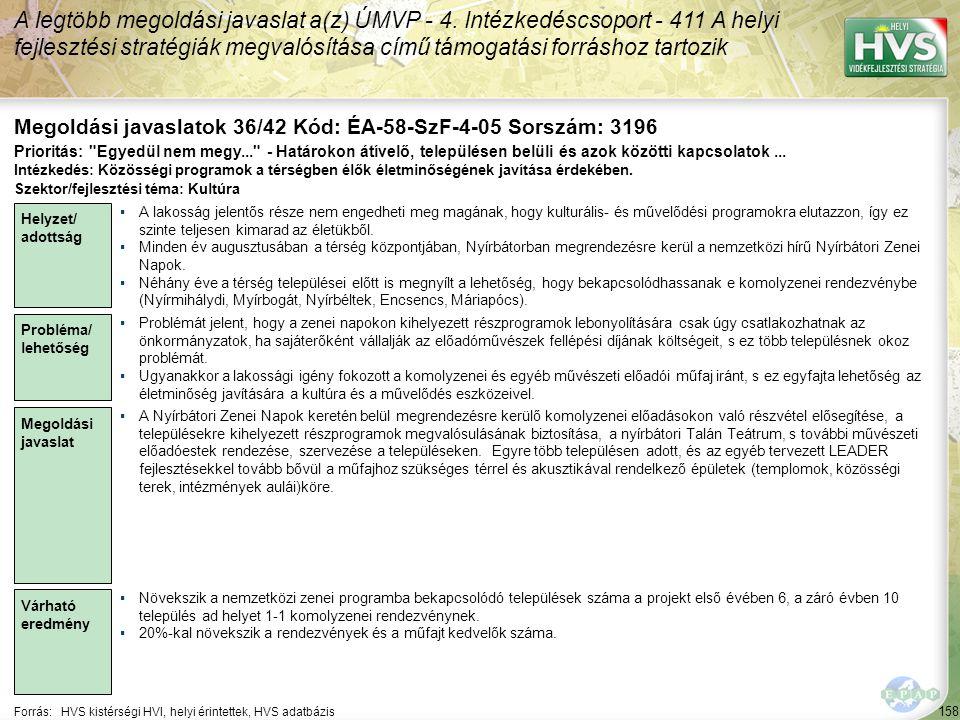 158 Forrás:HVS kistérségi HVI, helyi érintettek, HVS adatbázis Megoldási javaslatok 36/42 Kód: ÉA-58-SzF-4-05 Sorszám: 3196 A legtöbb megoldási javasl