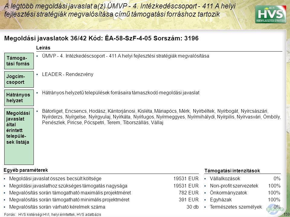 159 Forrás:HVS kistérségi HVI, helyi érintettek, HVS adatbázis A legtöbb megoldási javaslat a(z) ÚMVP - 4. Intézkedéscsoport - 411 A helyi fejlesztési