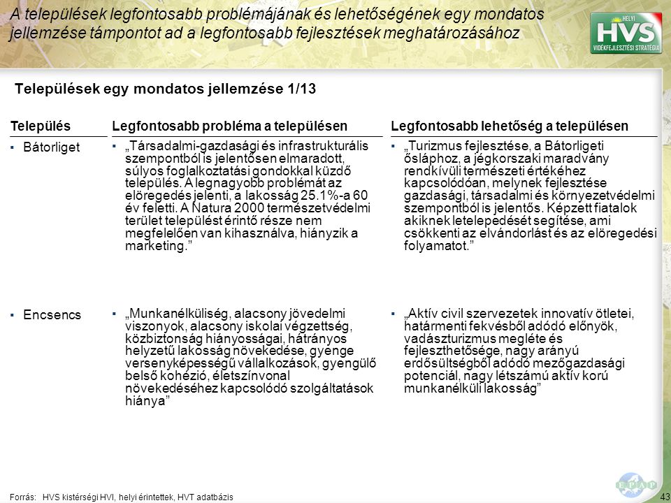 """43 Települések egy mondatos jellemzése 1/13 A települések legfontosabb problémájának és lehetőségének egy mondatos jellemzése támpontot ad a legfontosabb fejlesztések meghatározásához Forrás:HVS kistérségi HVI, helyi érintettek, HVT adatbázis TelepülésLegfontosabb probléma a településen ▪Bátorliget ▪""""Társadalmi-gazdasági és infrastrukturális szempontból is jelentősen elmaradott, súlyos foglalkoztatási gondokkal küzdő település."""