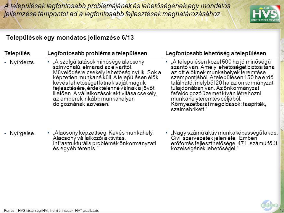 """48 Települések egy mondatos jellemzése 6/13 A települések legfontosabb problémájának és lehetőségének egy mondatos jellemzése támpontot ad a legfontosabb fejlesztések meghatározásához Forrás:HVS kistérségi HVI, helyi érintettek, HVT adatbázis TelepülésLegfontosabb probléma a településen ▪Nyírderzs ▪""""A szolgáltatások minősége alacsony színvonalú, elmarad az elvárttól."""