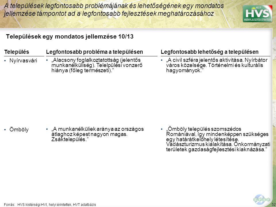 """52 Települések egy mondatos jellemzése 10/13 A települések legfontosabb problémájának és lehetőségének egy mondatos jellemzése támpontot ad a legfontosabb fejlesztések meghatározásához Forrás:HVS kistérségi HVI, helyi érintettek, HVT adatbázis TelepülésLegfontosabb probléma a településen ▪Nyírvasvári ▪""""Alacsony foglalkoztatottság (jelentős munkanélküliség)."""