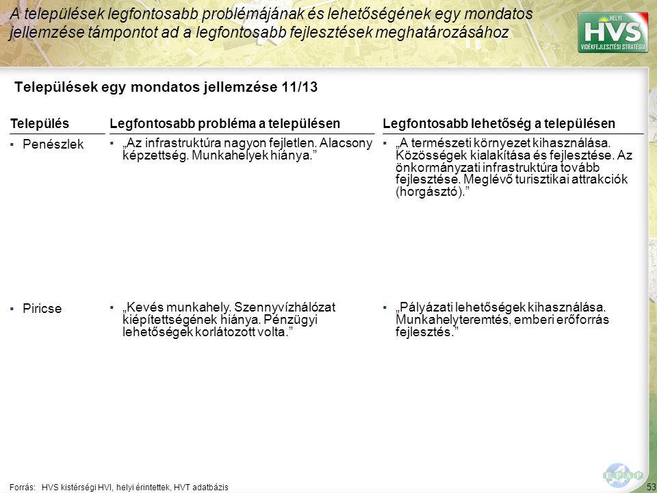 """53 Települések egy mondatos jellemzése 11/13 A települések legfontosabb problémájának és lehetőségének egy mondatos jellemzése támpontot ad a legfontosabb fejlesztések meghatározásához Forrás:HVS kistérségi HVI, helyi érintettek, HVT adatbázis TelepülésLegfontosabb probléma a településen ▪Penészlek ▪""""Az infrastruktúra nagyon fejletlen."""