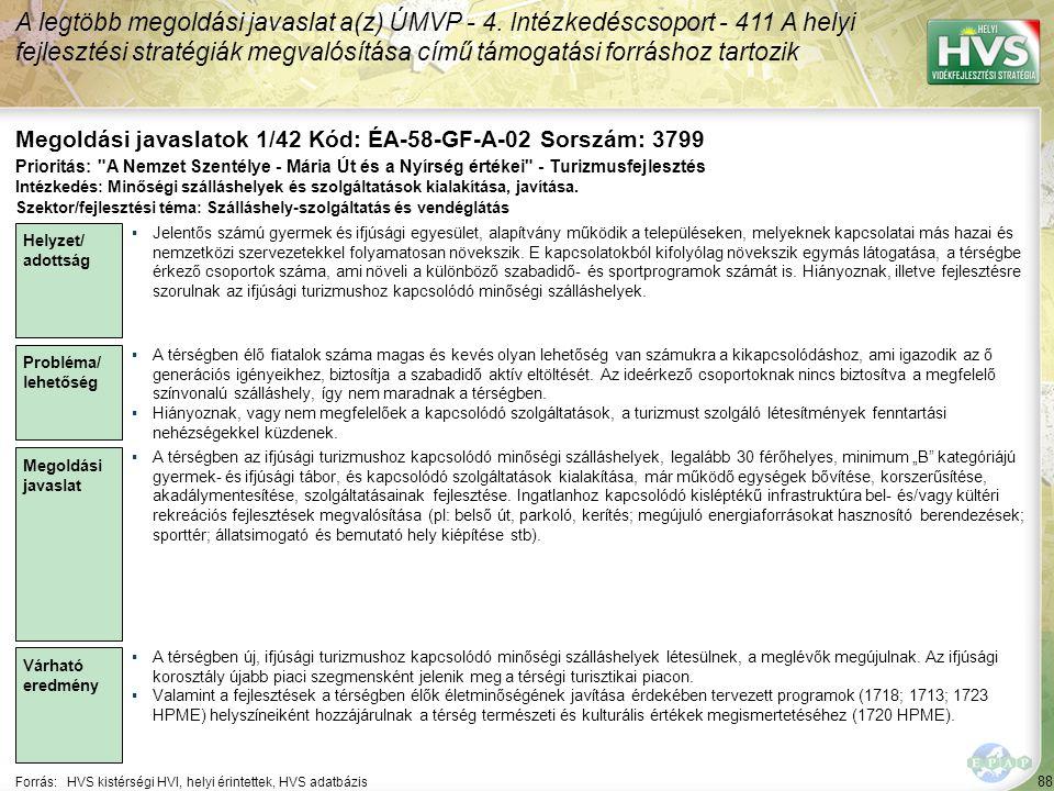 88 Forrás:HVS kistérségi HVI, helyi érintettek, HVS adatbázis Megoldási javaslatok 1/42 Kód: ÉA-58-GF-A-02 Sorszám: 3799 A legtöbb megoldási javaslat a(z) ÚMVP - 4.