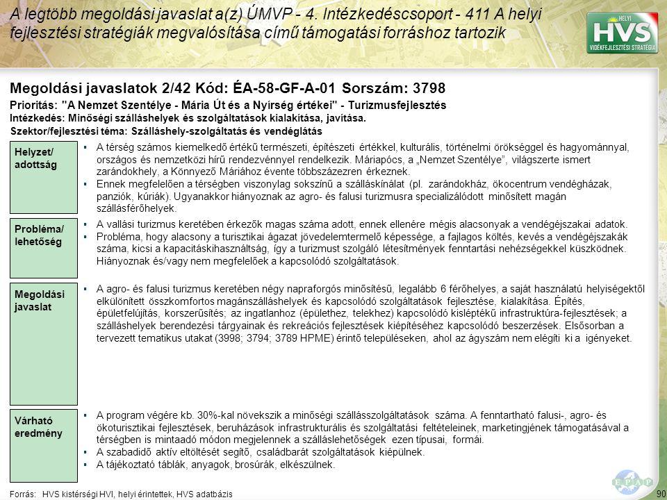 90 Forrás:HVS kistérségi HVI, helyi érintettek, HVS adatbázis Megoldási javaslatok 2/42 Kód: ÉA-58-GF-A-01 Sorszám: 3798 A legtöbb megoldási javaslat a(z) ÚMVP - 4.