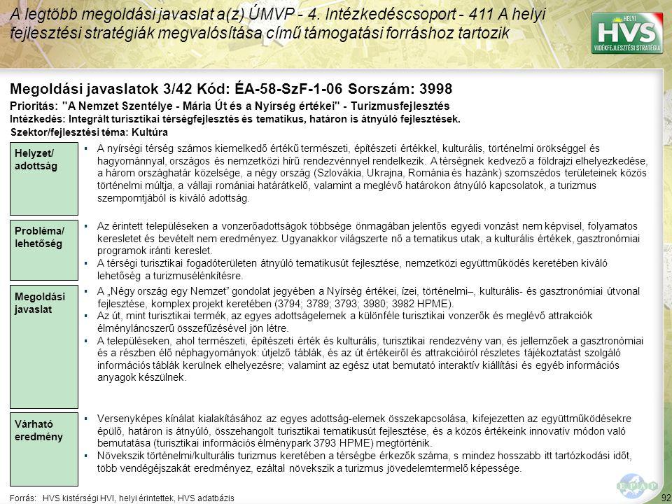 92 Forrás:HVS kistérségi HVI, helyi érintettek, HVS adatbázis Megoldási javaslatok 3/42 Kód: ÉA-58-SzF-1-06 Sorszám: 3998 A legtöbb megoldási javaslat a(z) ÚMVP - 4.