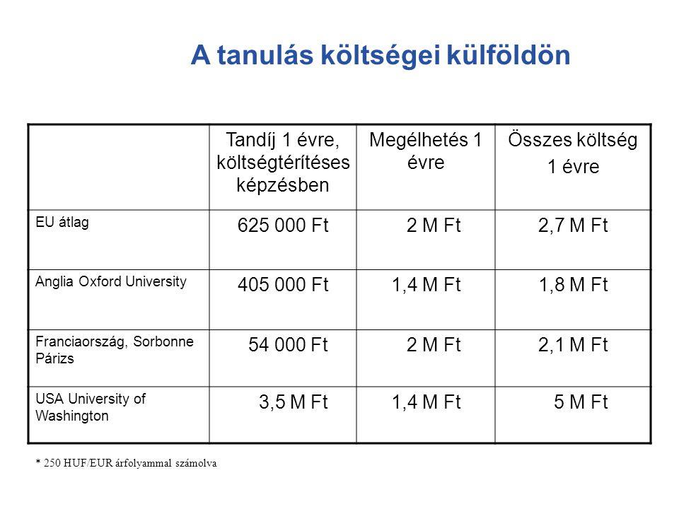 A tanulás költségei külföldön Tandíj 1 évre, költségtérítéses képzésben Megélhetés 1 évre Összes költség 1 évre EU átlag 625 000 Ft 2 M Ft2,7 M Ft Ang