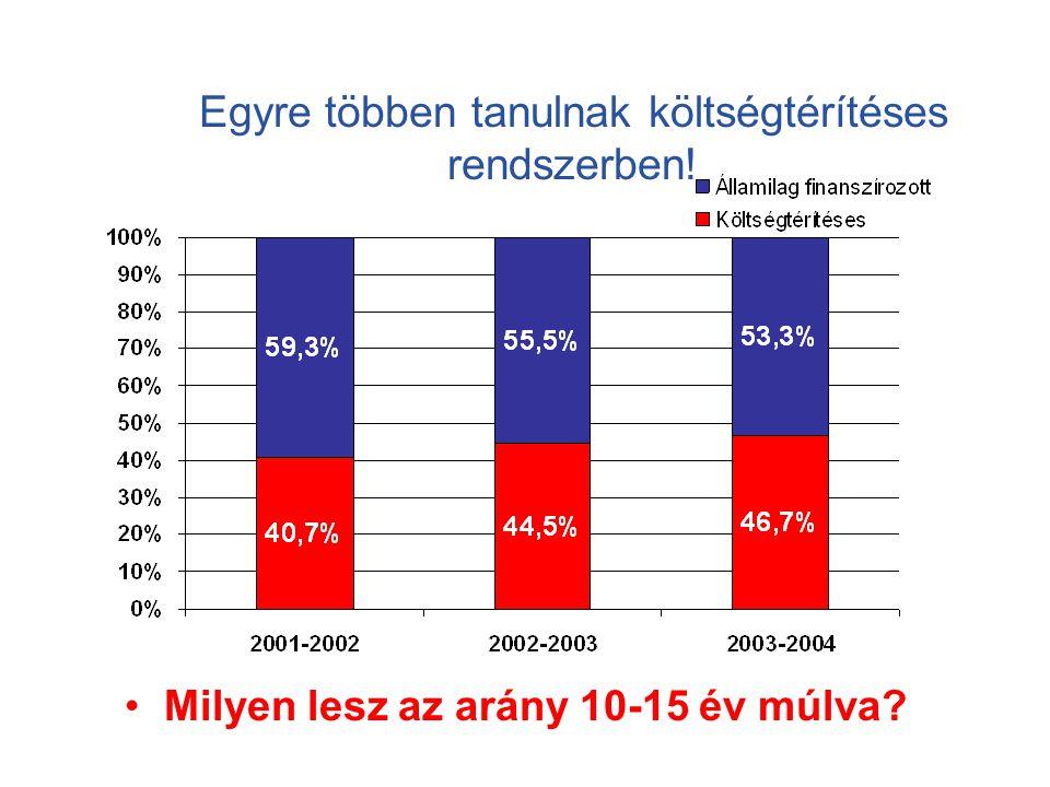 Milyen lesz az arány 10-15 év múlva? Egyre többen tanulnak költségtérítéses rendszerben!