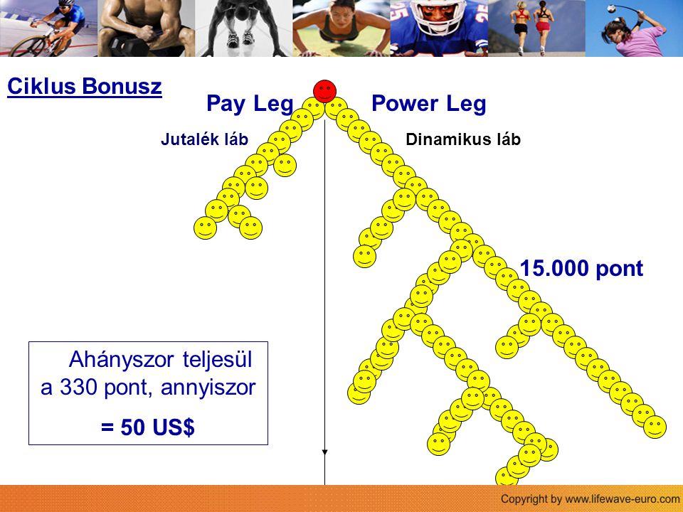 Power LegPay Leg Der Life Wave Vergütungsplan Ciklus Bonusz 15.000 pont Ahányszor teljesül a 330 pont, annyiszor = 50 US$ Jutalék lábDinamikus láb