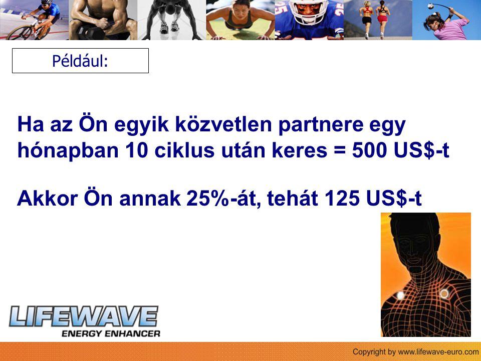 Ha az Ön egyik közvetlen partnere egy hónapban 10 ciklus után keres = 500 US$-t Akkor Ön annak 25%-át, tehát 125 US$-t Például: