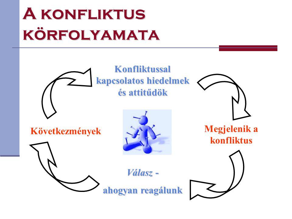 A konfliktus körfolyamata Konfliktussal kapcsolatos hiedelmek és attitűdök Megjelenik a konfliktus Válasz - ahogyan reagálunk Következmények