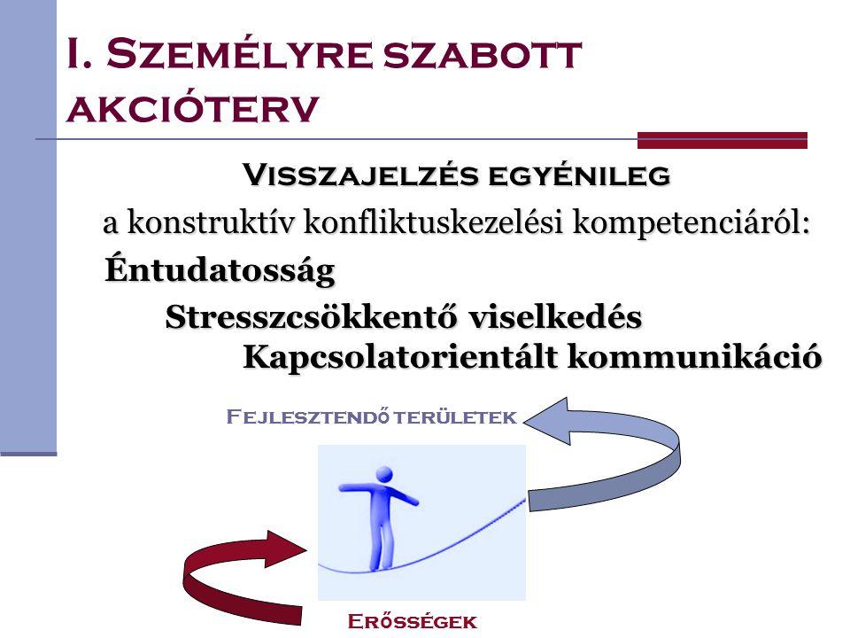 I. Személyre szabott akcióterv Visszajelzés egyénileg a konstruktív konfliktuskezelési kompetenciáról: Éntudatosság Stresszcsökkentő viselkedés Kapcso