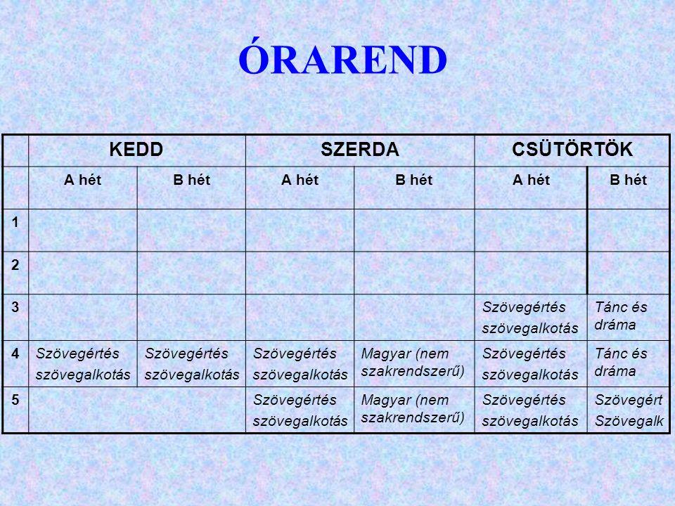 KEDDSZERDACSÜTÖRTÖK A hétB hétA hétB hétA hétB hét 1 2 3Szövegértés szövegalkotás Tánc és dráma 4Szövegértés szövegalkotás Szövegértés szövegalkotás Szövegértés szövegalkotás Magyar (nem szakrendszerű) Szövegértés szövegalkotás Tánc és dráma 5Szövegértés szövegalkotás Magyar (nem szakrendszerű) Szövegértés szövegalkotás Szövegért Szövegalk ÓRAREND