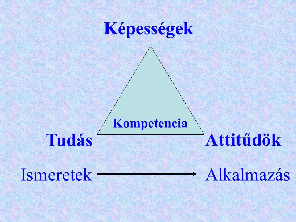 Képességek Kompetencia Attitűdök Tudás IsmeretekAlkalmazás