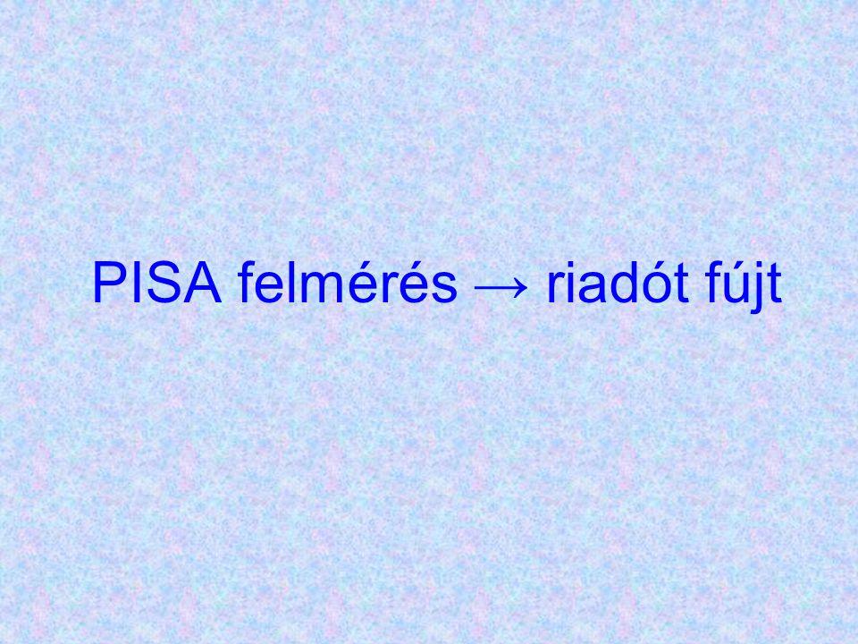 PISA felmérés → riadót fújt