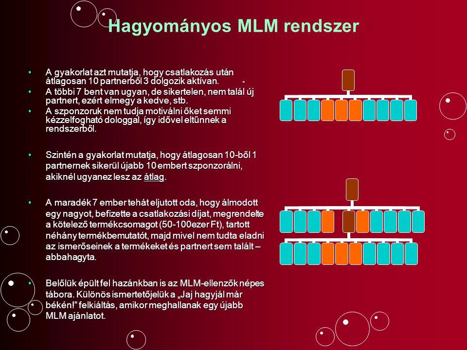 Hagyományos MLM rendszer A gyakorlat azt mutatja, hogy csatlakozás után átlagosan 10 partnerből 3 dolgozik aktívan.A gyakorlat azt mutatja, hogy csatl