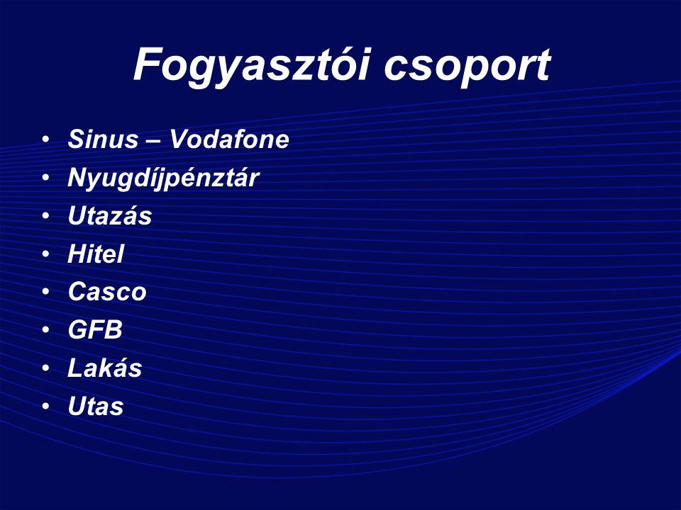 Fogyasztói csoport Sinus – Vodafone Nyugdíjpénztár Utazás Hitel Casco GFB Lakás Utas