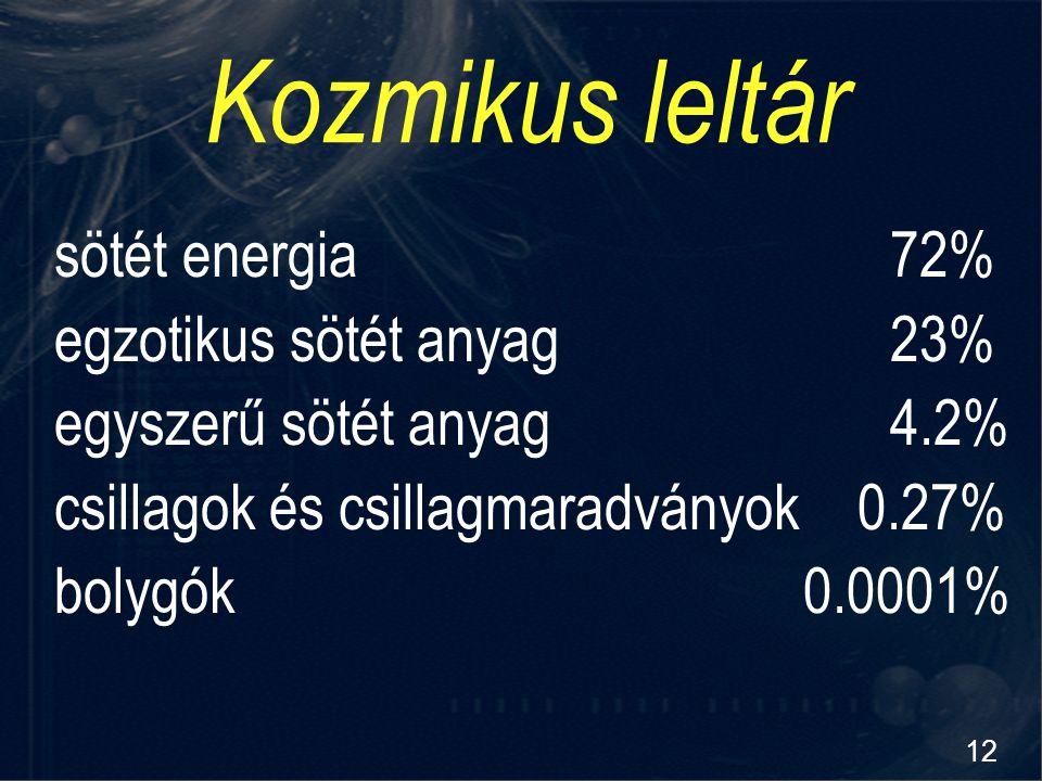 12 Kozmikus leltár sötét energia72% egzotikus sötét anyag23% egyszerű sötét anyag4.2% csillagok és csillagmaradványok 0.27% bolygók0.0001%