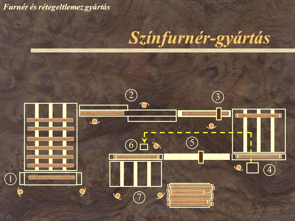 Színfurnér-gyártás Furnér és rétegeltlemez gyártás 1 23 4 6 7 5