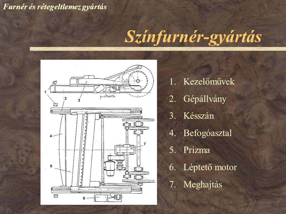 Színfurnér-gyártás Furnér és rétegeltlemez gyártás 1.Kezelőművek 2.Gépállvány 3.Késszán 4.Befogóasztal 5.Prizma 6.Léptető motor 7.Meghajtás