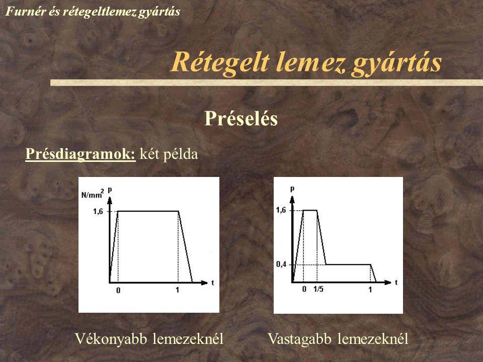 Furnér és rétegeltlemez gyártás Rétegelt lemez gyártás Présdiagramok: két példa Préselés Vékonyabb lemezeknélVastagabb lemezeknél