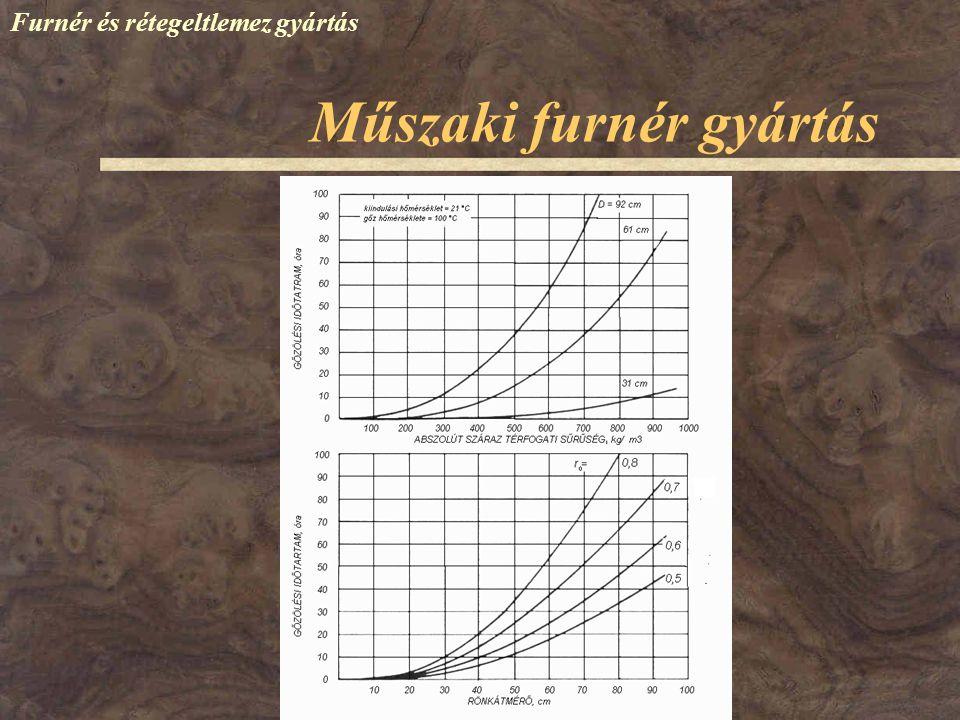 Műszaki furnér gyártás Furnér és rétegeltlemez gyártás Főbb paraméterek: Elérendő hőmérséklet a rönk belsejében: 40-50  C Gőzölési hőmérséklet: 45-90  C Gőzölési idő: Gőzölés T 1 : T 2 = D 1 2 : D 2 2