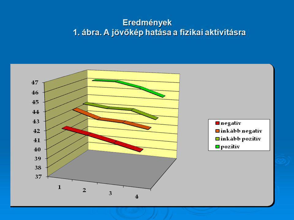 Eredmények 1. ábra. A jövőkép hatása a fizikai aktivitásra