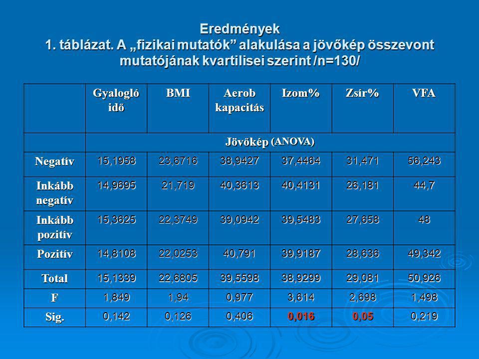 Eredmények 1. táblázat.