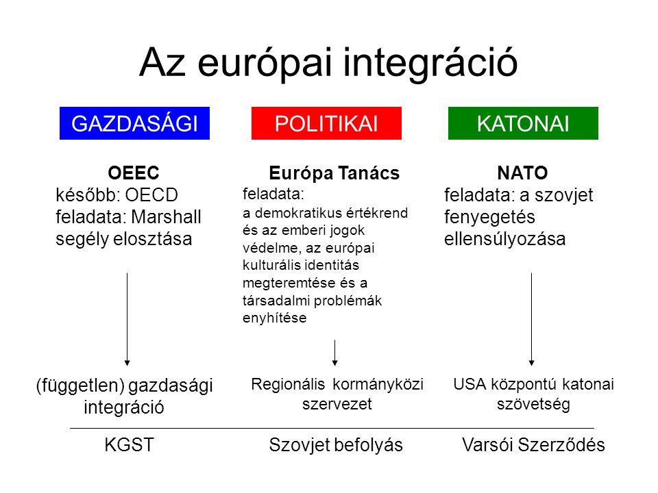 Az európai integráció POLITIKAIGAZDASÁGIKATONAI OEEC később: OECD feladata: Marshall segély elosztása Európa Tanács feladata: a demokratikus értékrend és az emberi jogok védelme, az európai kulturális identitás megteremtése és a társadalmi problémák enyhítése NATO feladata: a szovjet fenyegetés ellensúlyozása KGSTVarsói SzerződésSzovjet befolyás Regionális kormányközi szervezet USA központú katonai szövetség (független) gazdasági integráció