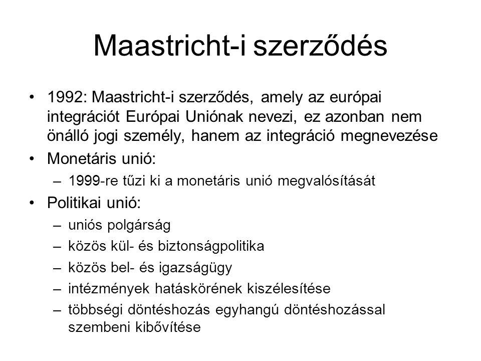 Maastricht-i szerződés 1992: Maastricht-i szerződés, amely az európai integrációt Európai Uniónak nevezi, ez azonban nem önálló jogi személy, hanem az integráció megnevezése Monetáris unió: –1999-re tűzi ki a monetáris unió megvalósítását Politikai unió: –uniós polgárság –közös kül- és biztonságpolitika –közös bel- és igazságügy –intézmények hatáskörének kiszélesítése –többségi döntéshozás egyhangú döntéshozással szembeni kibővítése