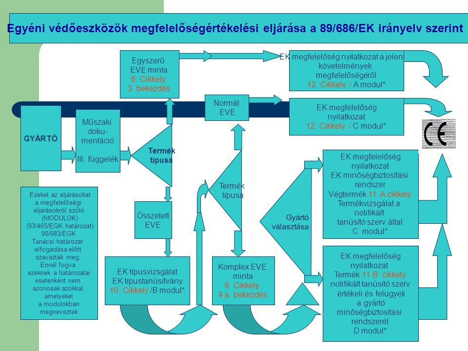 GYÁRTÓ Műszaki doku- mentáció III.függelék Termék típusa Egyszerű EVE minta 8.