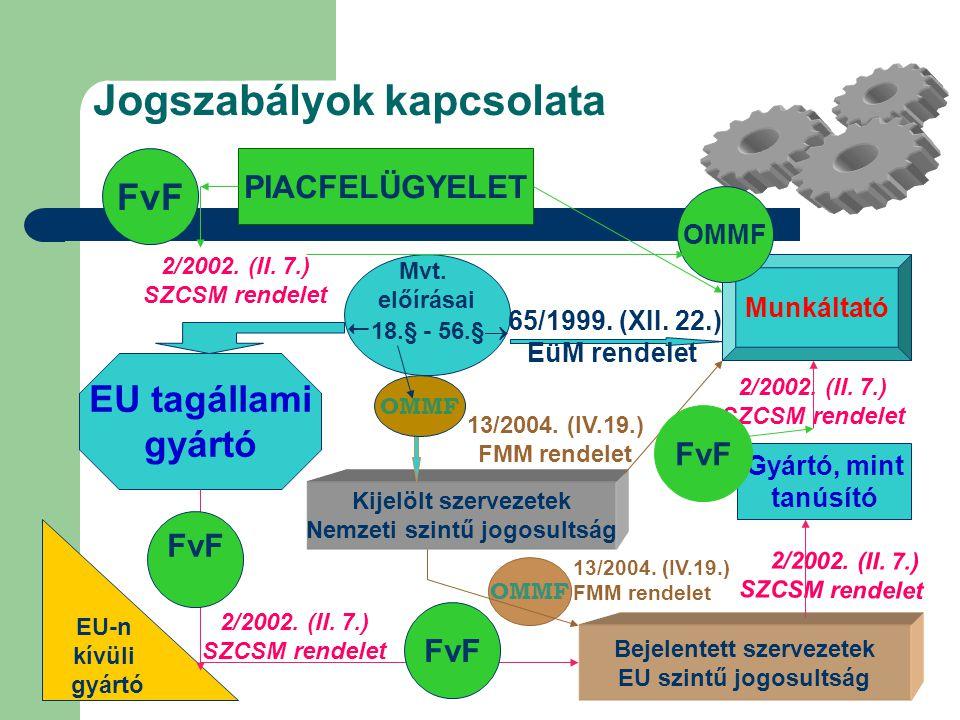 Jogszabályok kapcsolata 2/2002.(II. 7.) SZCSM rendelet Mvt.