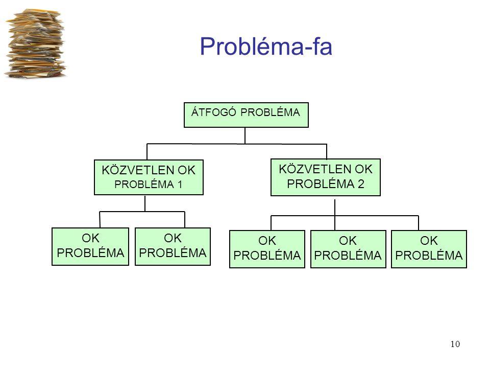 10 Probléma-fa ÁTFOGÓ PROBLÉMA KÖZVETLEN OK PROBLÉMA 1 OK PROBLÉMA KÖZVETLEN OK PROBLÉMA 2 OK PROBLÉMA