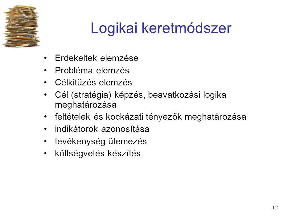 12 Logikai keretmódszer Érdekeltek elemzése Probléma elemzés Célkitűzés elemzés Cél (stratégia) képzés, beavatkozási logika meghatározása feltételek é