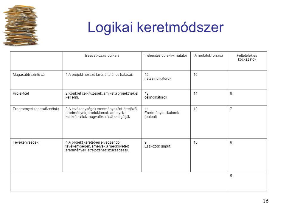 16 Logikai keretmódszer Beavatkozás logikájaTeljesítés objektív mutatóiA mutatók forrásaFeltételek és kockázatok Magasabb szintű cél1 A projekt hosszú