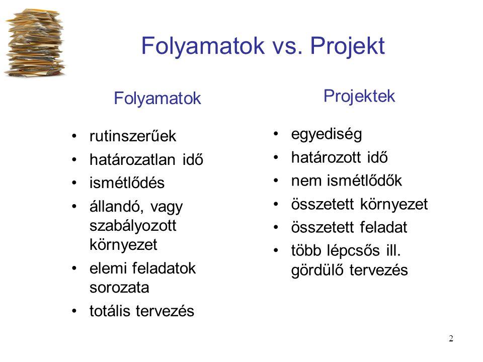 2 Folyamatok vs. Projekt Folyamatok rutinszerűek határozatlan idő ismétlődés állandó, vagy szabályozott környezet elemi feladatok sorozata totális ter