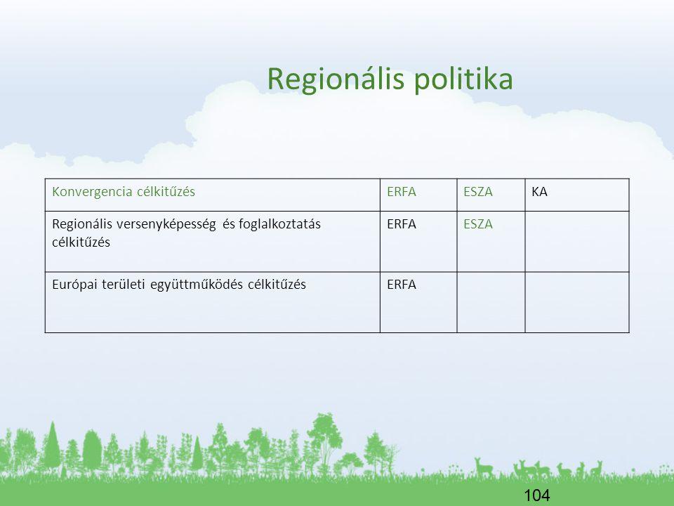104 Regionális politika Konvergencia célkitűzés ERFA ESZA KA Regionális versenyképesség és foglalkoztatás célkitűzés ERFA ESZA Európai területi együtt