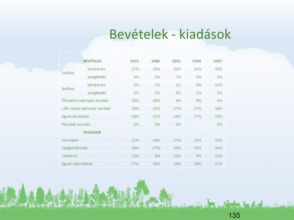 135 Bevételek - kiadások BEVÉTELEK19751980199219992007 Kölföldi bérlelövés 27%35%52%41%30% szolgáltatás 4%5%7%6%3% Belföldi bérlelövés 2% 1%9%15% szol