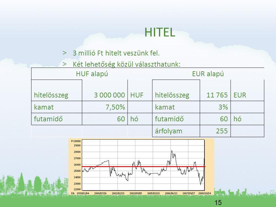 15 HITEL > 3 millió Ft hitelt veszünk fel. > Két lehetőség közül választhatunk: HUF alapúEUR alapú hitelösszeg3 000 000HUFhitelösszeg11 765EUR kamat7,