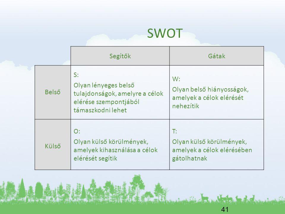 41 SWOT SegítőkGátak Belső S: Olyan lényeges belső tulajdonságok, amelyre a célok elérése szempontjából támaszkodni lehet W: Olyan belső hiányosságok,