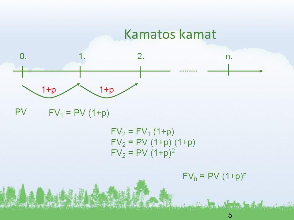 5 Kamatos kamat 0.1.2.n. PV FV 1 = PV (1+p) FV 2 = FV 1 (1+p) FV 2 = PV (1+p) (1+p) FV 2 = PV (1+p) 2 FV n = PV (1+p) n 1+p