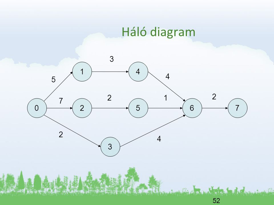 52 05 2 41 3 6 5 3 7 4 2 4 12 7 2 Háló diagram