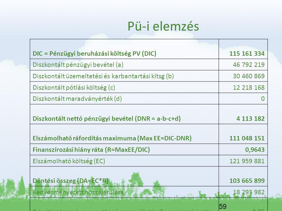 59 Pü-i elemzés DIC = Pénzügyi beruházási költség PV (DIC)115 161 334 Diszkontált pénzügyi bevétel (a)46 792 219 Diszkontált üzemeltetési és karbantar