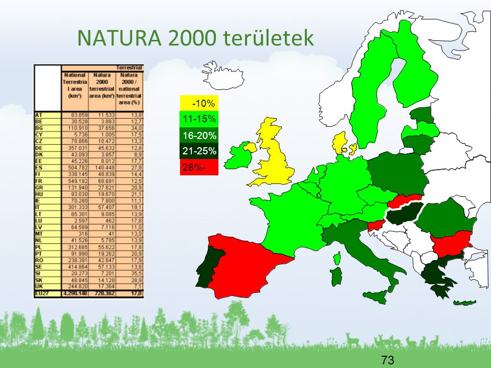 73 -10% 11-15% 16-20% 26%- 21-25% NATURA 2000 területek