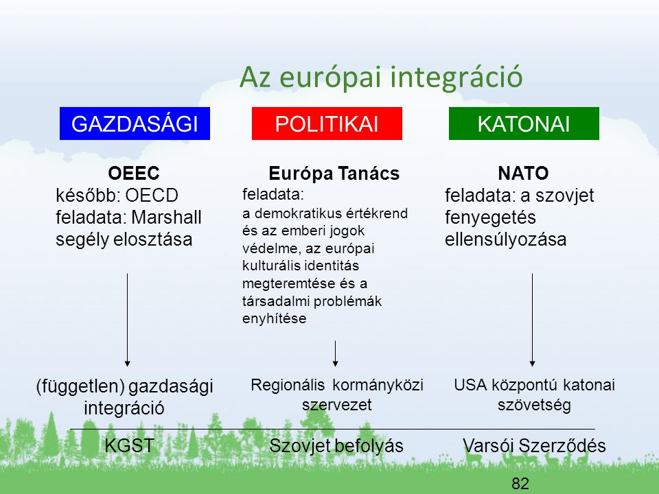 82 Az európai integráció POLITIKAIGAZDASÁGIKATONAI OEEC később: OECD feladata: Marshall segély elosztása Európa Tanács feladata: a demokratikus értékr