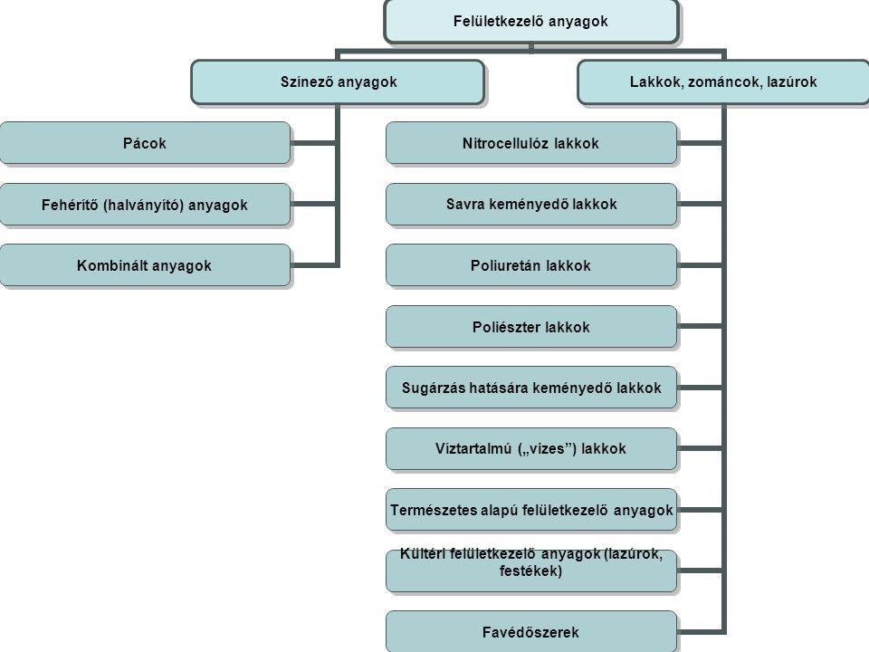 Felületkezelő anyagok Színező anyagok Pácok Fehérítő (halványító) anyagok Kombinált anyagok Lakkok, zománcok, lazúrok Nitrocellulóz lakkok Savra kemén