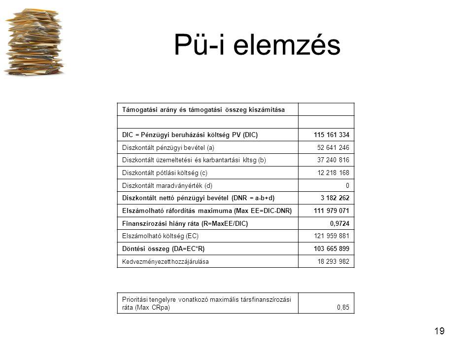 19 Pü-i elemzés Támogatási arány és támogatási összeg kiszámítása DIC = Pénzügyi beruházási költség PV (DIC)115 161 334 Diszkontált pénzügyi bevétel (a)52 641 246 Diszkontált üzemeltetési és karbantartási kltsg (b)37 240 816 Diszkontált pótlási költség (c)12 218 168 Diszkontált maradványérték (d)0 Diszkontált nettó pénzügyi bevétel (DNR = a-b+d)3 182 262 Elszámolható ráfordítás maximuma (Max EE=DIC-DNR)111 979 071 Finanszírozási hiány ráta (R=MaxEE/DIC)0,9724 Elszámolható költség (EC)121 959 881 Döntési összeg (DA=EC*R)103 665 899 Kedvezményezett hozzájárulása 18 293 982 Prioritási tengelyre vonatkozó maximális társfinanszírozási ráta (Max CRpa)0,85