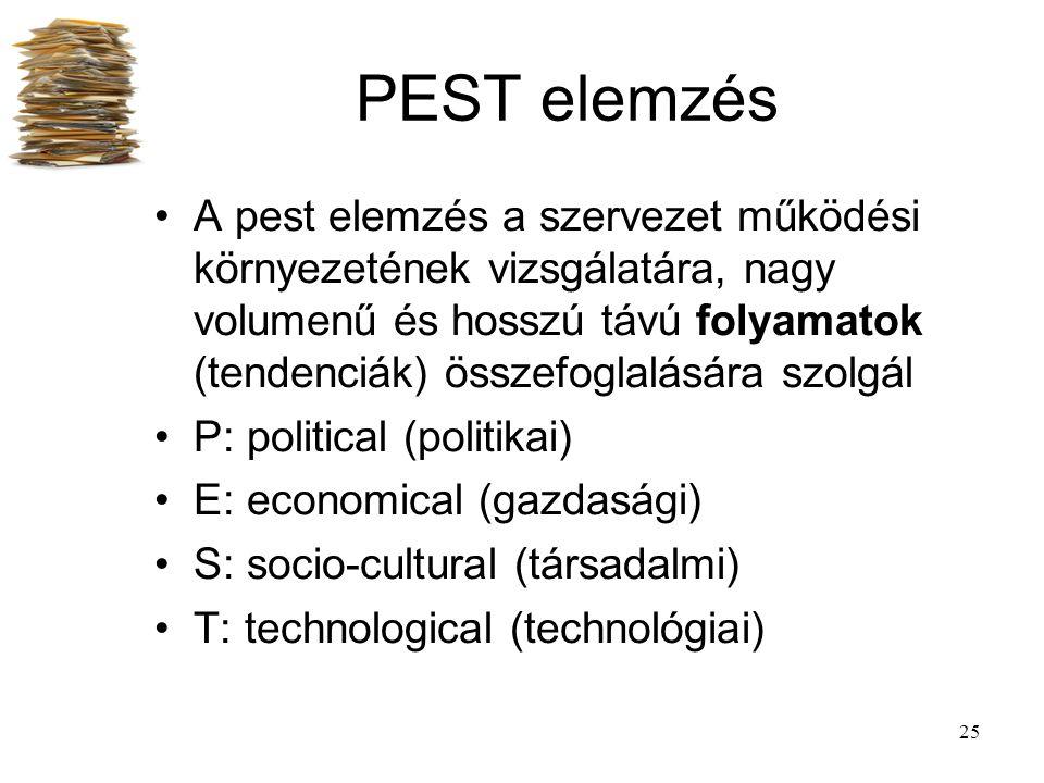 25 PEST elemzés A pest elemzés a szervezet működési környezetének vizsgálatára, nagy volumenű és hosszú távú folyamatok (tendenciák) összefoglalására