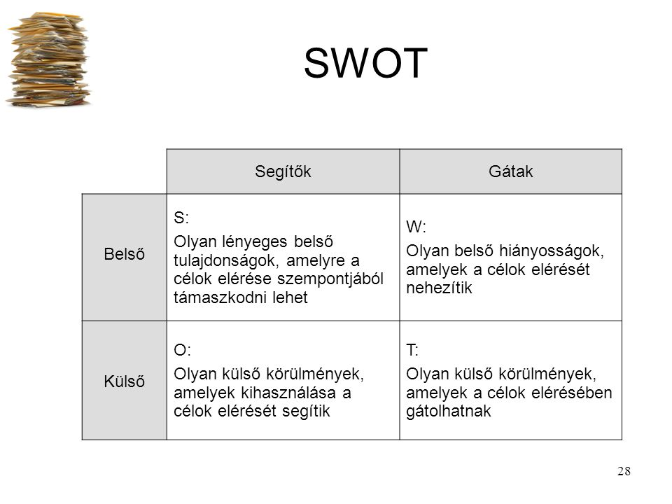 28 SWOT SegítőkGátak Belső S: Olyan lényeges belső tulajdonságok, amelyre a célok elérése szempontjából támaszkodni lehet W: Olyan belső hiányosságok,