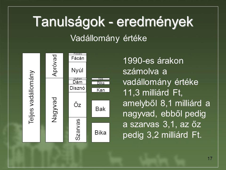 17 Tanulságok - eredmények 1990-es árakon számolva a vadállomány értéke 11,3 milliárd Ft, amelyből 8,1 milliárd a nagyvad, ebből pedig a szarvas 3,1,