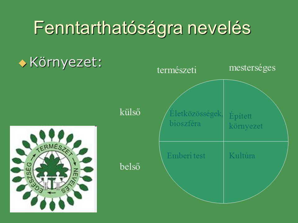 Fenntarthatóságra nevelés  Környezet: külső belső természeti mesterséges Életközösségek, bioszféra Emberi test Épített környezet Kultúra